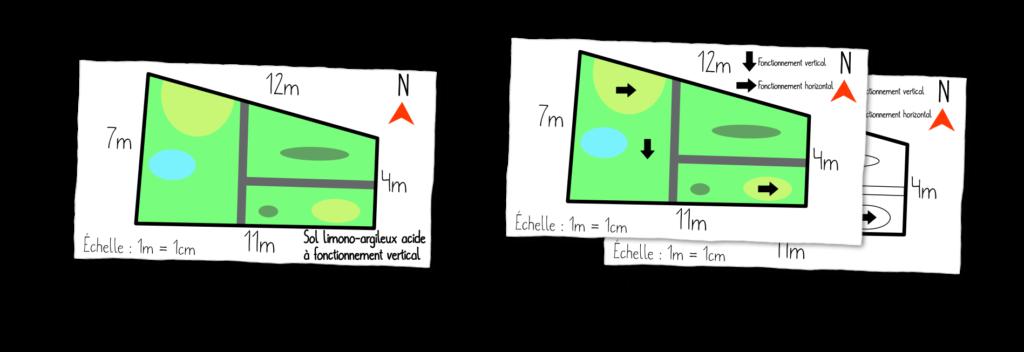 MP4 Objet11 Évaluer le type de fonctionnement de son sol