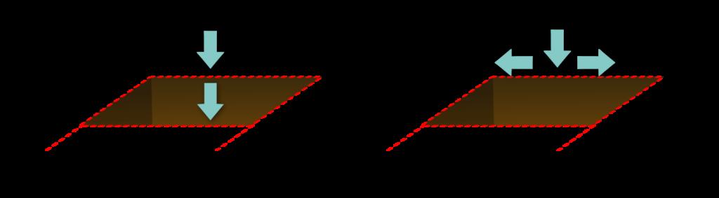 MP4 Objet6 Évaluer le type de fonctionnement de son sol