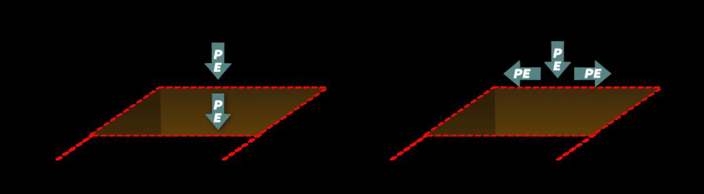 MP5Objet6 Évaluer la salinité de son sol