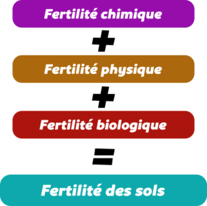 Fertilité naturelle des sols Objet2