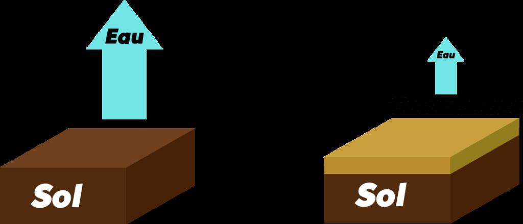 Couvertures du sol Objet3