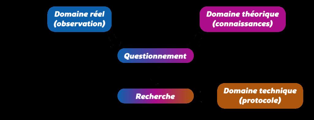 Identifier une source fiable Objet10
