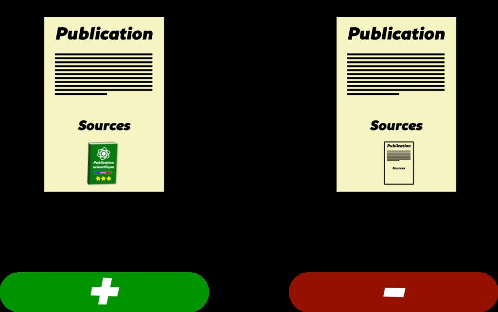 Identifier une source fiable Objet14