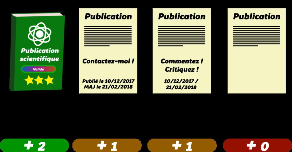 Identifier une source fiable Objet22