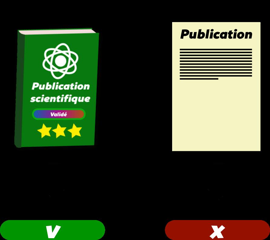Identifier une source fiable Objet29