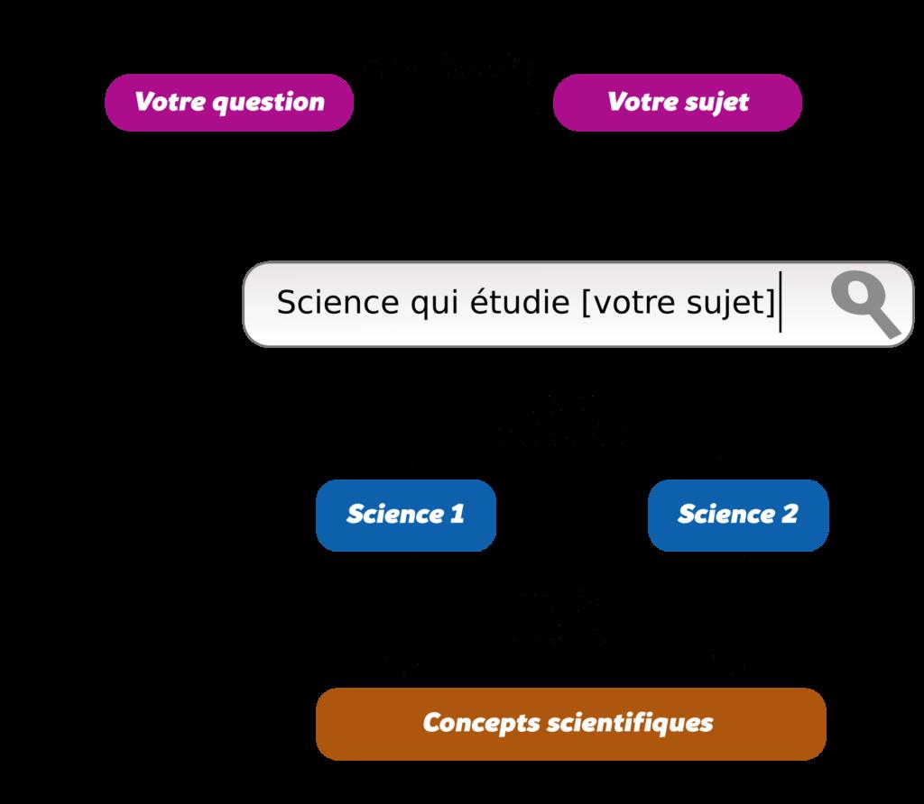 Effectuer une recherche efficace sur Internet Objet13