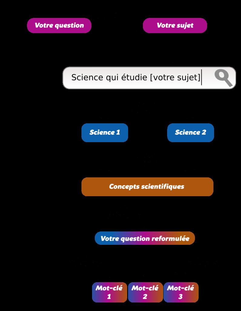 Effectuer une recherche efficace sur Internet Objet16