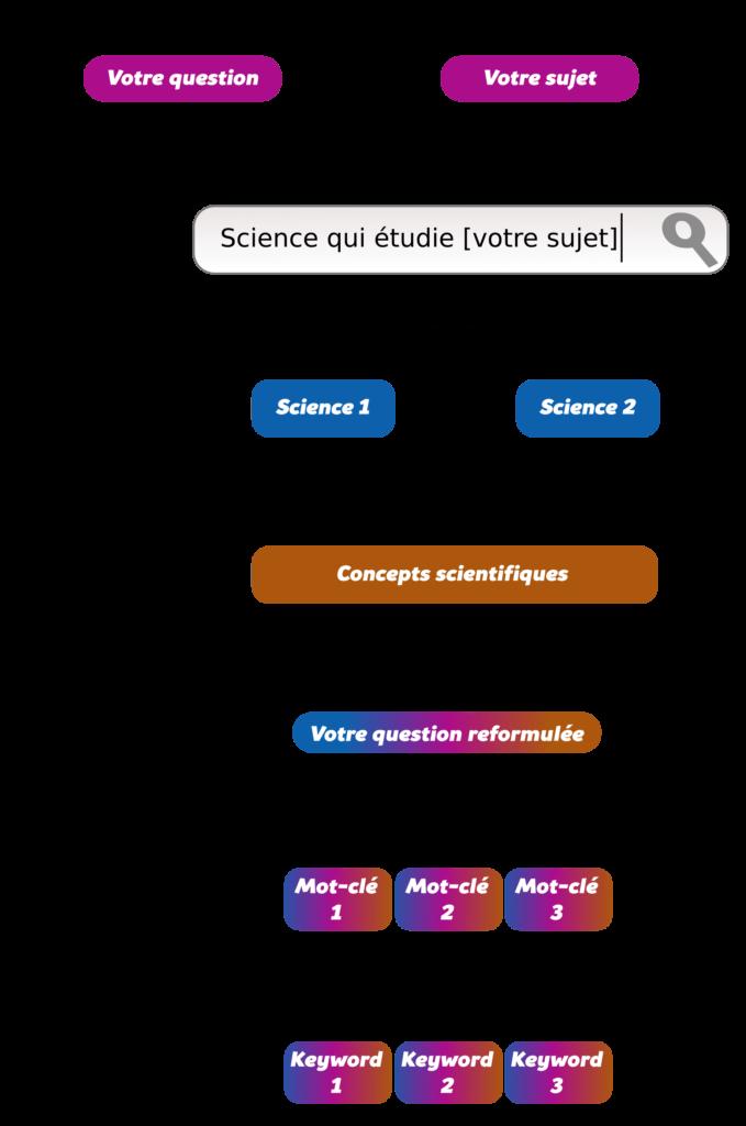 Effectuer une recherche efficace sur Internet Objet18