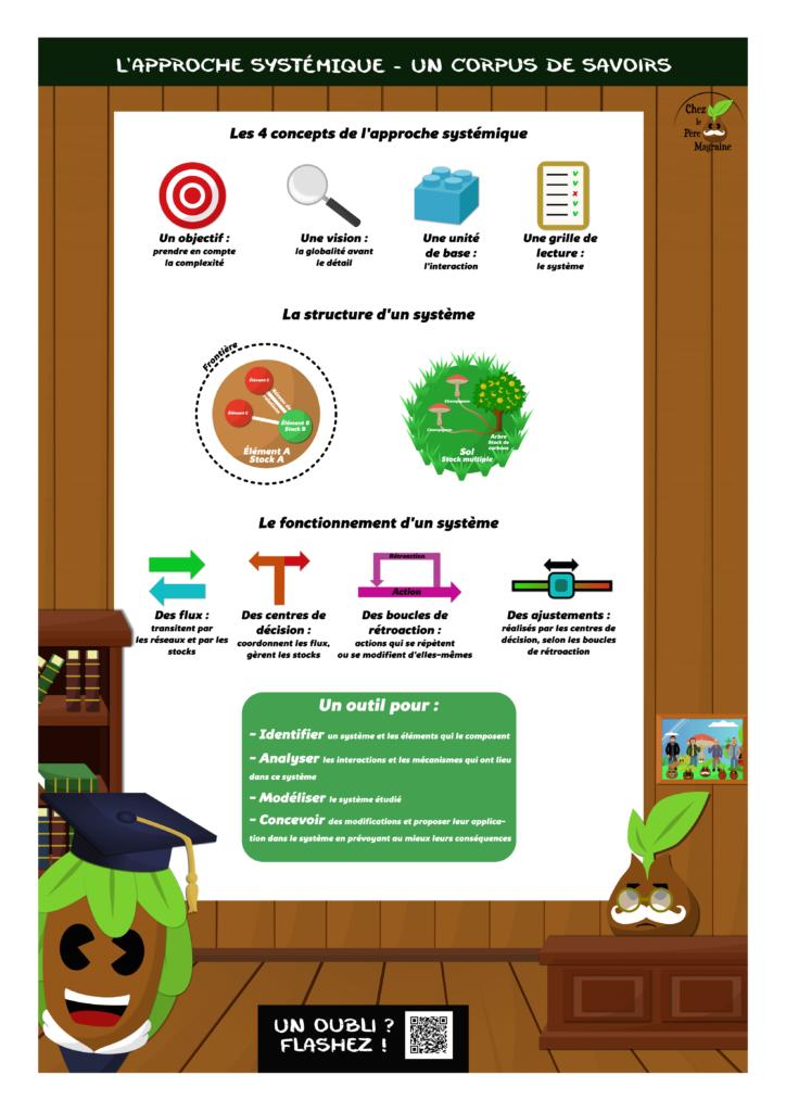 Poster L'approche systémique