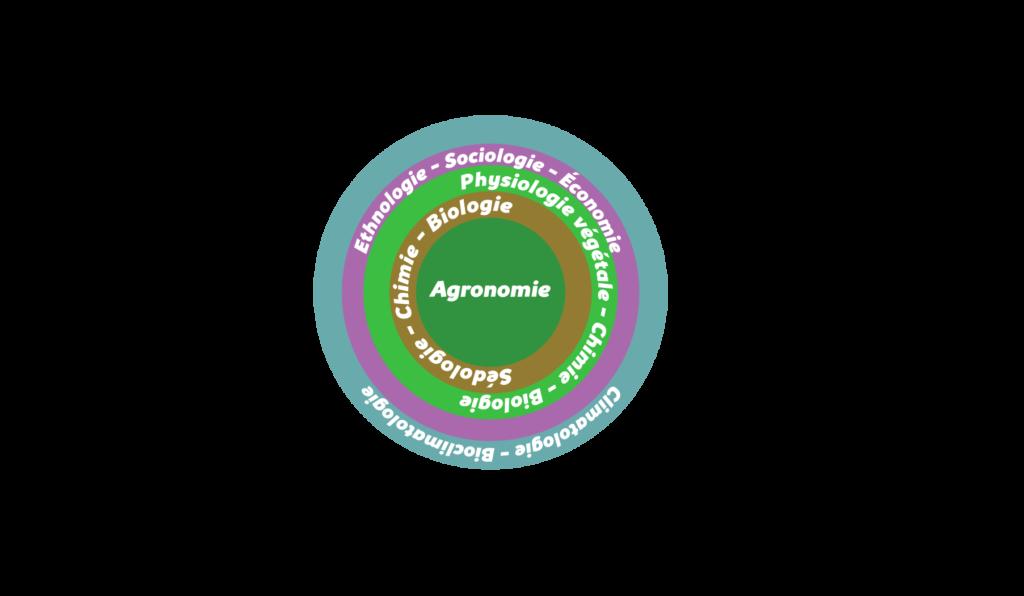 L'agronomie systémique Objet11