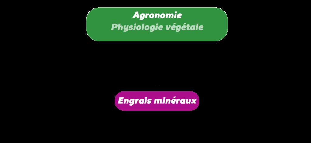 L'agronomie systémique Objet4