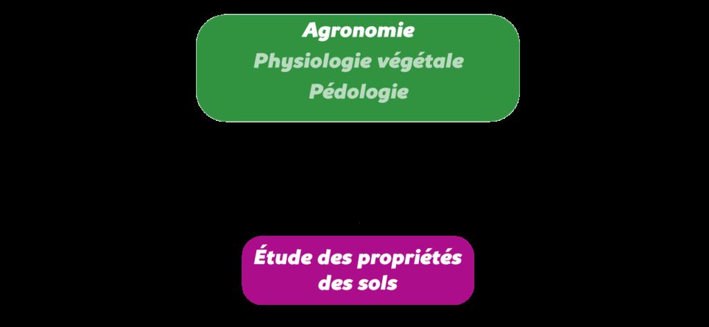 L'agronomie systémique Objet5
